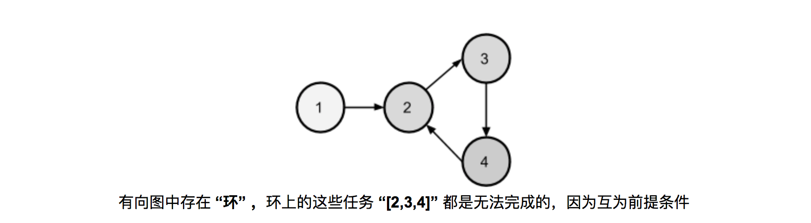topological-sort-directed-circle-1