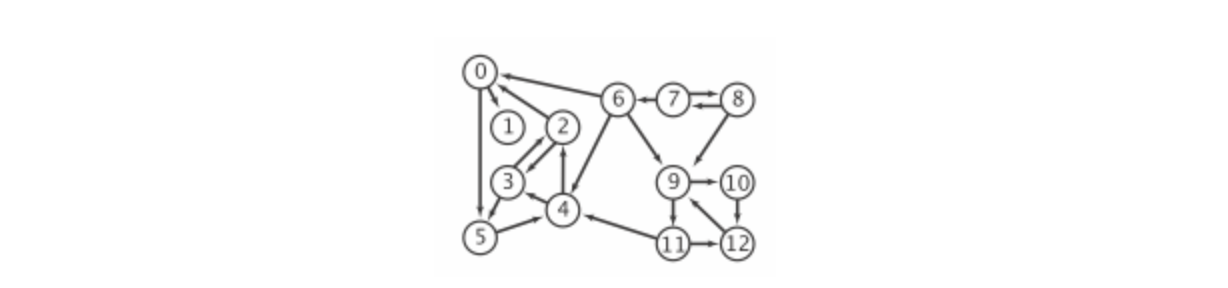 topological-sort-directed-graph-1